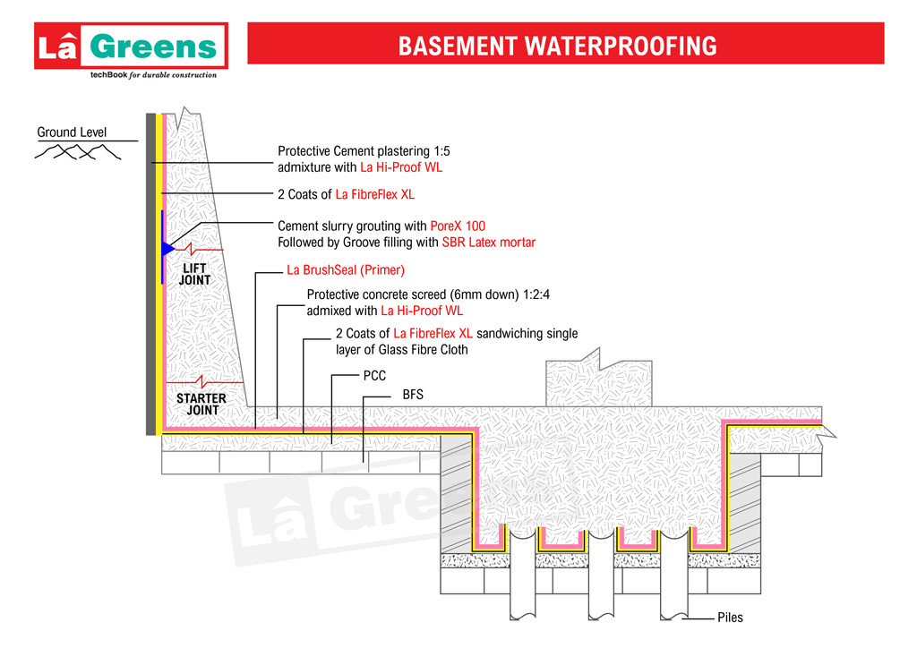 Basement-Waterproofing-01-1024x
